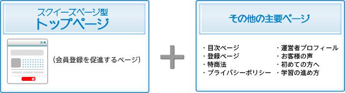 スクイーズページ型トップページ(会員登録を促進するページ)とその他の主要ページ(目次ページ、登録ページ、特商法、プライバシーポリシー、運営者プロフィール、お客様の声、初めての方へ、学習の進め方)