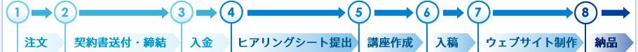 注文→契約書送付・締結→入金→ヒアリングシート提出→講座作成→入稿→ウェブサイト制作→納品